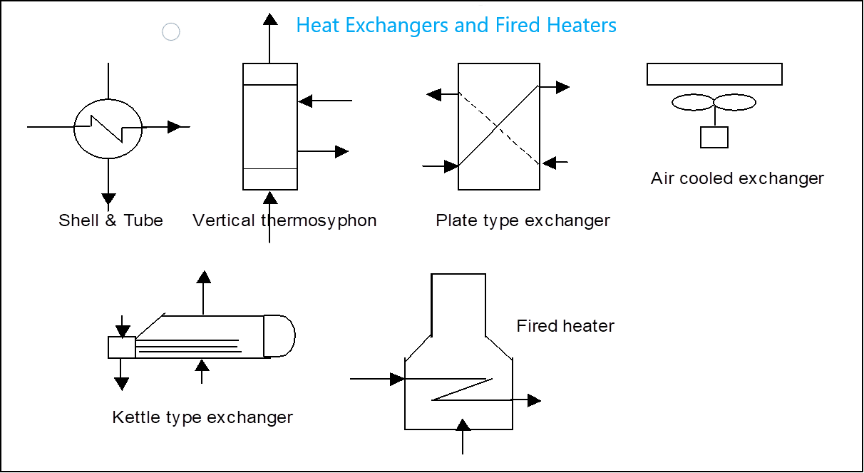 What Is Process Flow Diagram Pfd Piping World Symbols Or Legend For Heat Exchangers