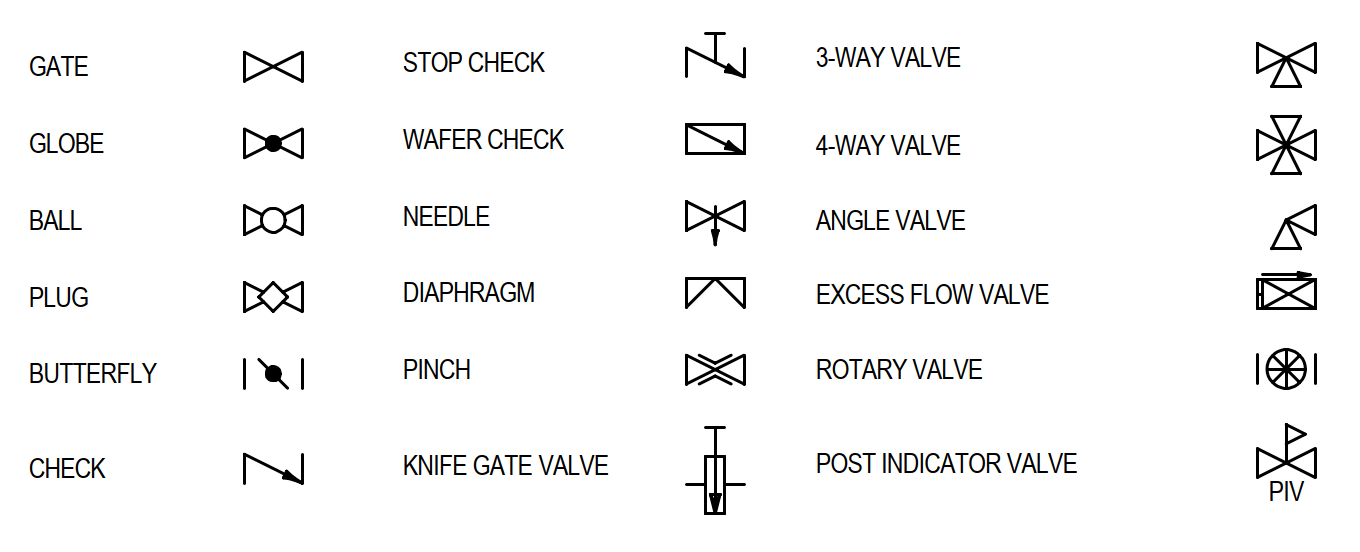 Symbols for Piping Valves