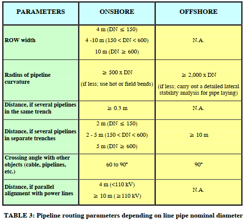 Pipeline routing parameters depending on line pipe nominal diameter