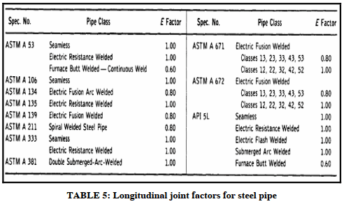 Longitudinal joint factors for steel pipe
