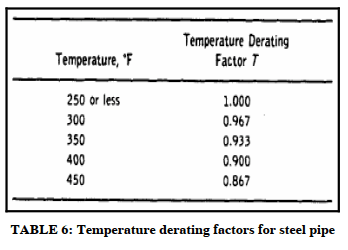 Temperature derating factors for steel pipe