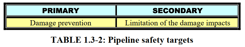 Pipeline Safety Targets