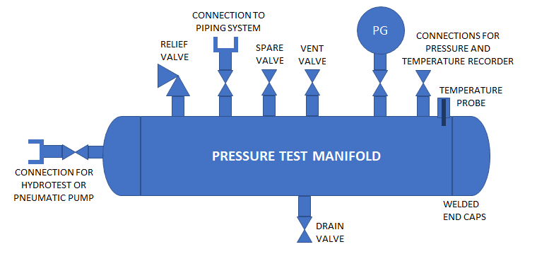 Hydrotest Manifold